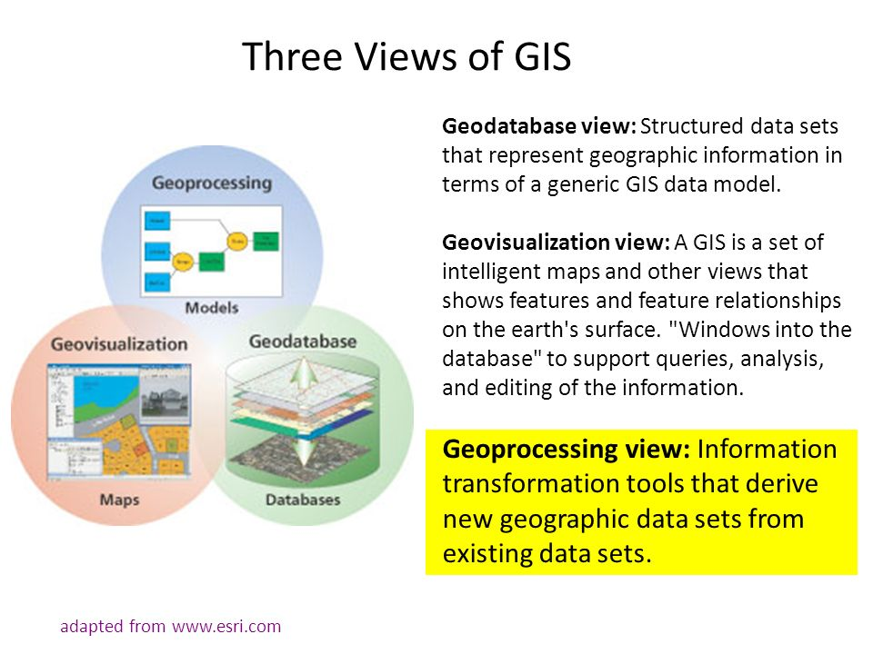 uses of gis systems Geographic information systems are used for a variety of purposes but have seen great use in the field of agriculture from america to the developing world gis is tracking and mapping weather, precipitation, soil nutrients, productivity, and more to insure the safety and health of crops, potential advances in agricultural technology, and.