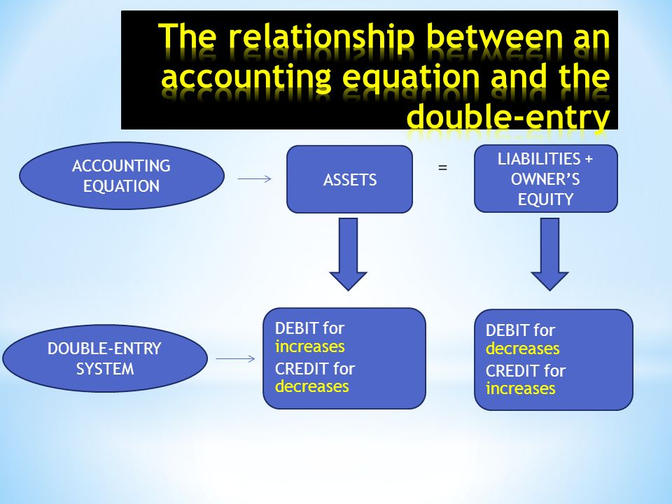relationship between capital assets liabilities owners