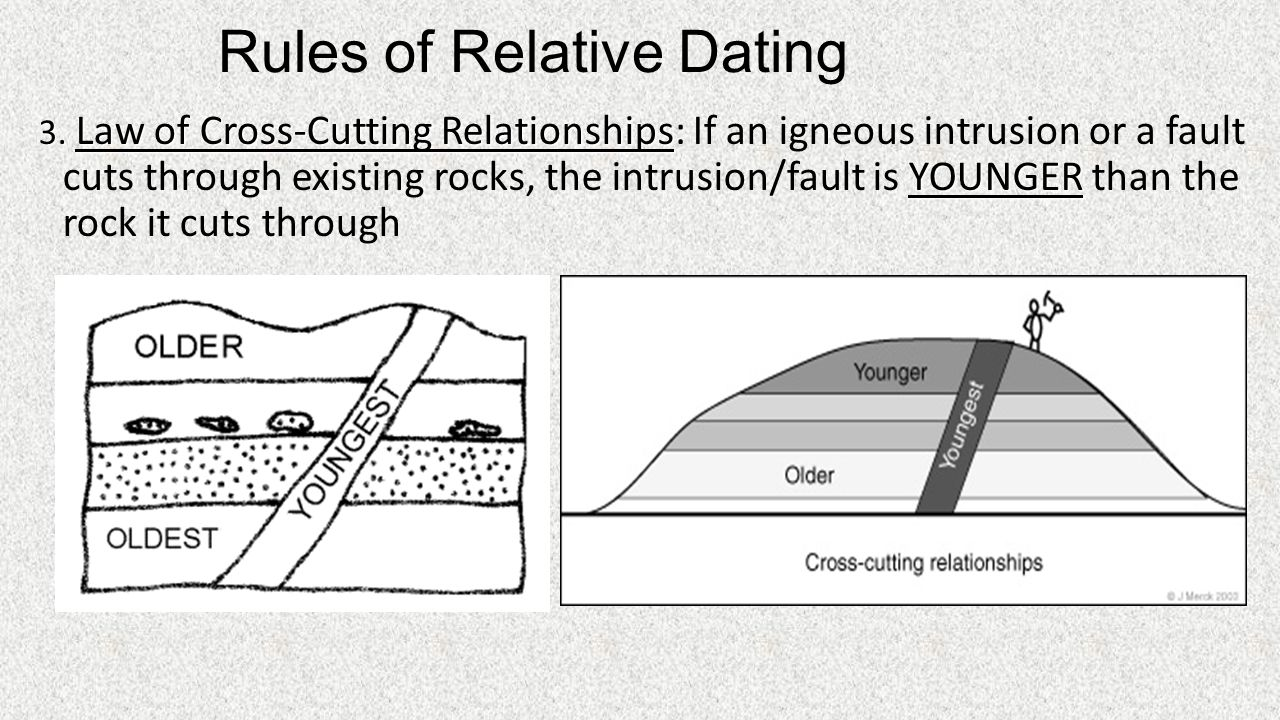 4 laws of relative dating worksheets