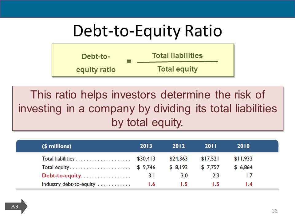 what are the distinguishing features of debt as compared to equity The borrower can then compare payment patterns on different loans   adjustment period and caps (upper limits) are the major distinguishing features   ability to generate cash to repay debt when comparing loans with different  maturities  life of the loan and more rapid accumulation of equity in the asset  being financed.