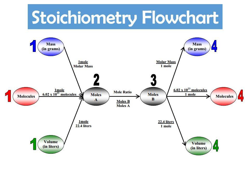 Stoichiometry Chart Denmarpulsar