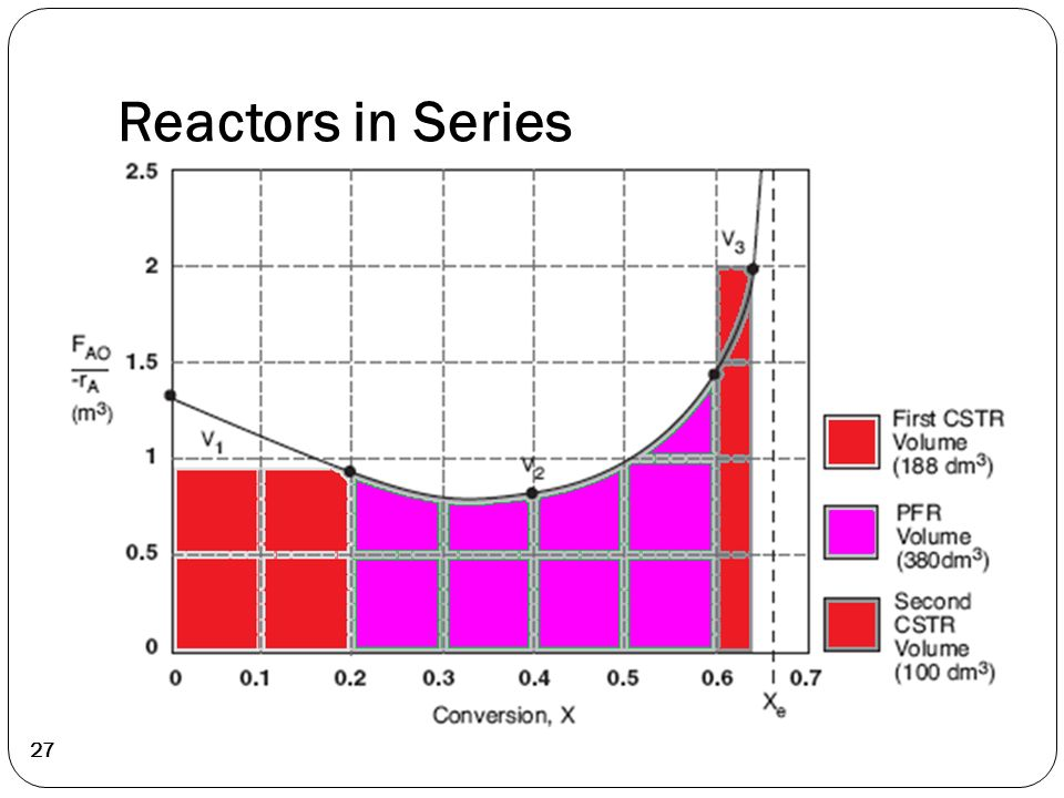 Lecture 2 chemical reaction engineering cre is the field that studies the rates and mechanisms - Small reactor space engineers gallery ...