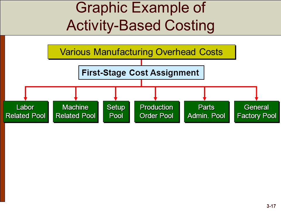 design of an activity based costing When is activity-based costing appropriate activity-based costing is especially useful to allocate indirect costs to items that  engineering and design.