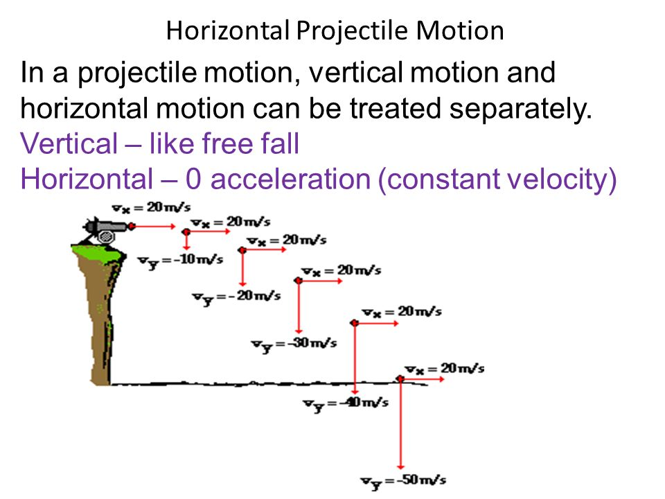 how to find hang time in projectile motion