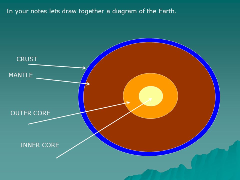 Earths layers ppt video online download in your notes lets draw together a diagram of the earth ccuart Images