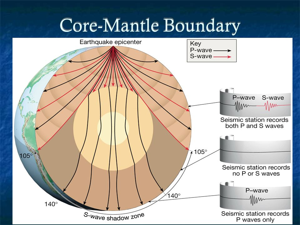 Chapter 12 earths interior ppt download 13 core mantle boundary sciox Gallery