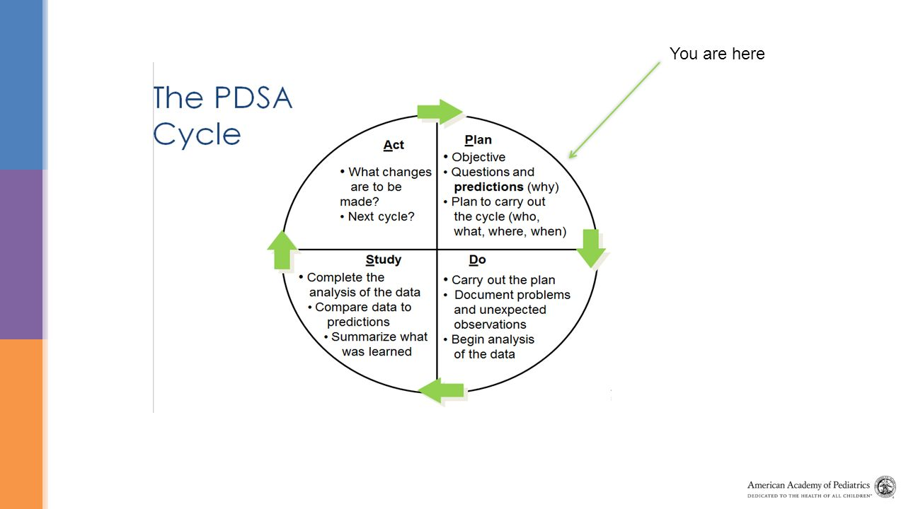 Practice Key Driver Diagram - ppt video online download