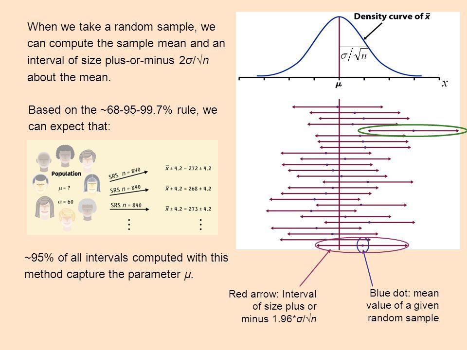 Chapter 13 Sampling distributions - ppt download