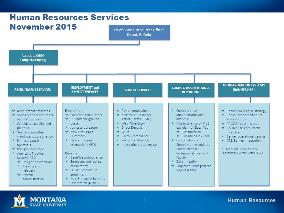 Guide To Human Resources December Ppt Video Online Download