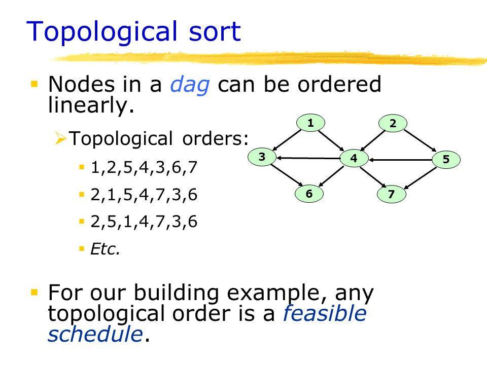 Mst Topological Sort And Disjoint Sets Ppt Video Online Download