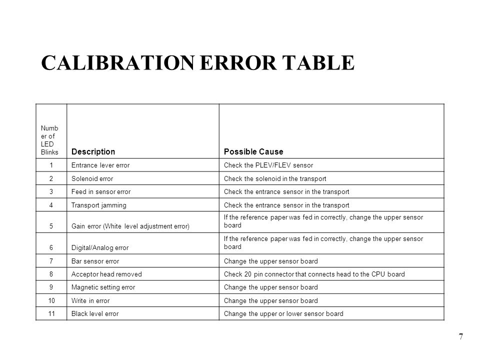 CALIBRATION+ERROR+TABLE jcm training overview wba xx ppt video online download  at eliteediting.co