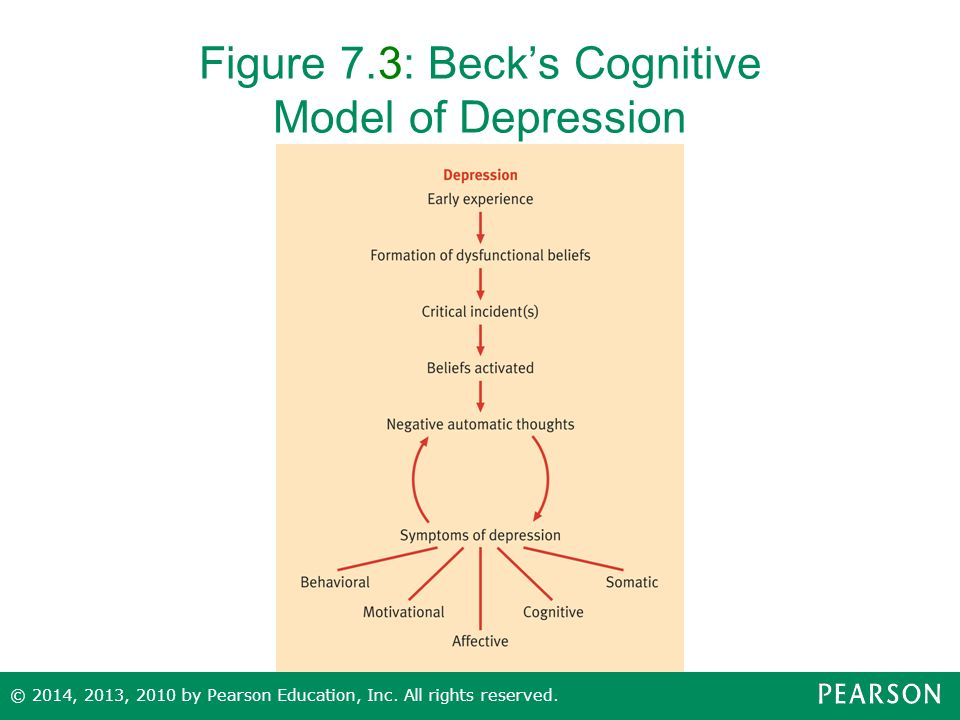 Cognitive Perspective & Depression