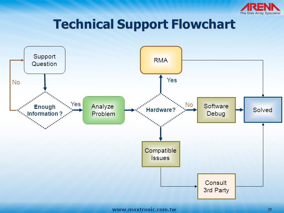 xkcd wiring diagram with Tech Support Flowchart on Battery Tester Wiring Diagram further Diagram Puzzle Making Practice Fun in addition Alternator Motor Update as well Project Management Diagram moreover Dell  puter Wiring Diagram.