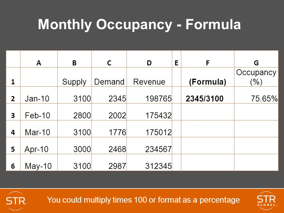 Room Occupancy Rate Formula