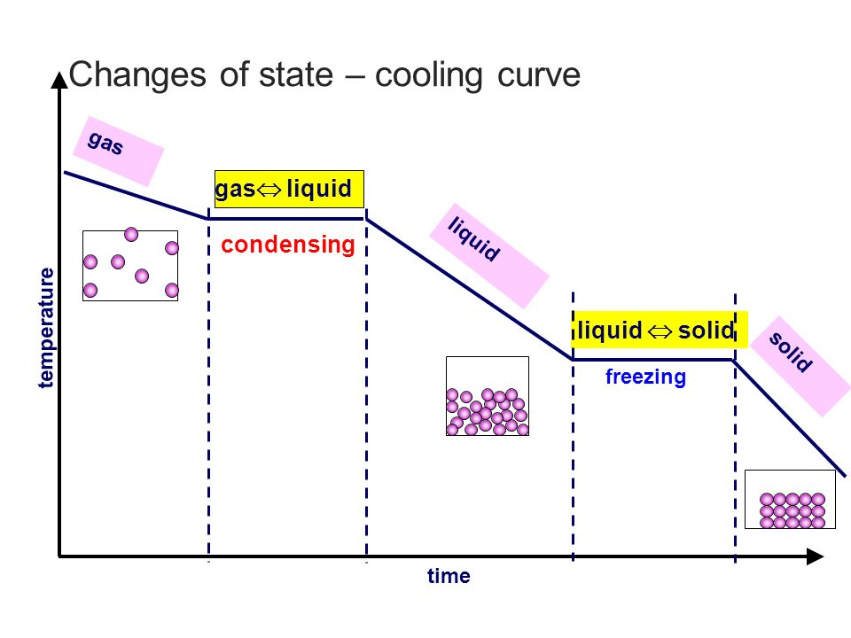 Heating and Cooling Curves ppt download – Heating Cooling Curve Worksheet