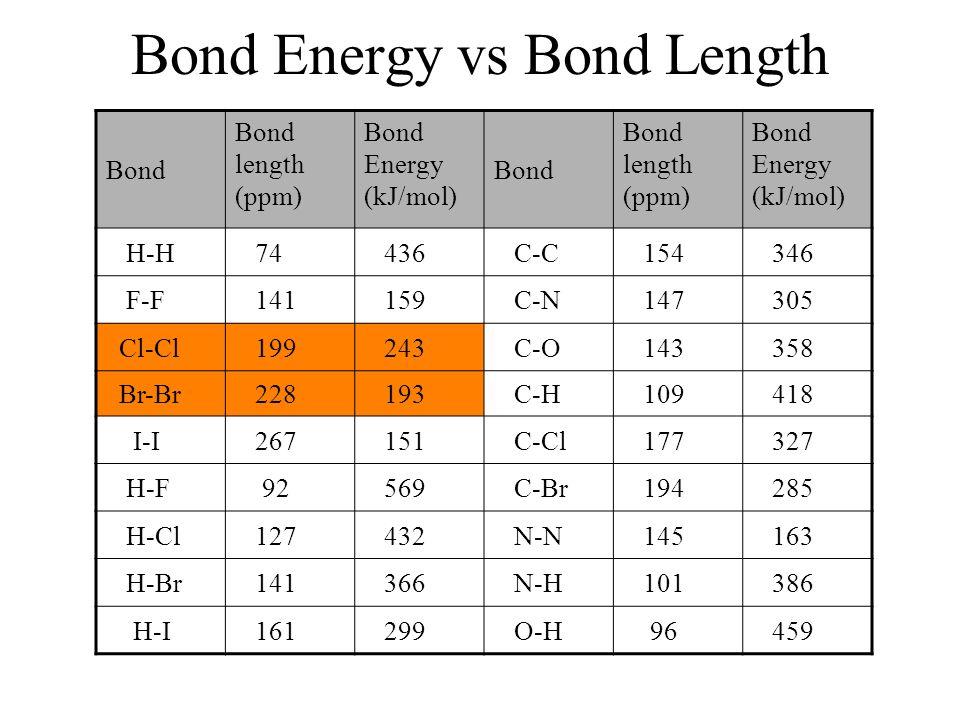 Bond Length Bond Energy Reliant Energy