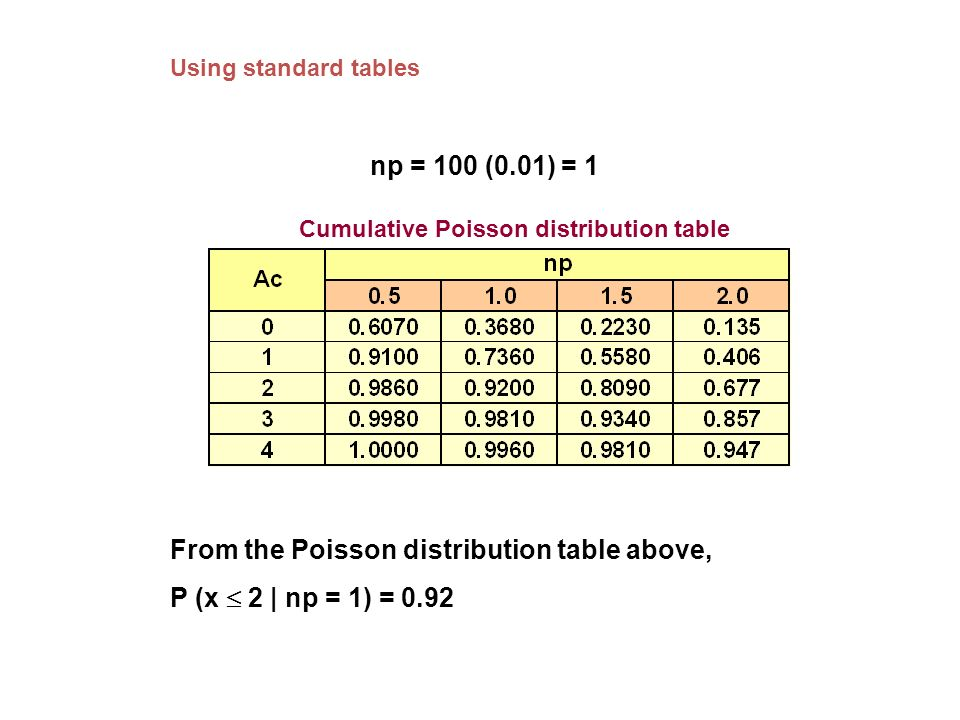 Acceptance sampling terminology ppt video online download - Cumulative poisson distribution table ...