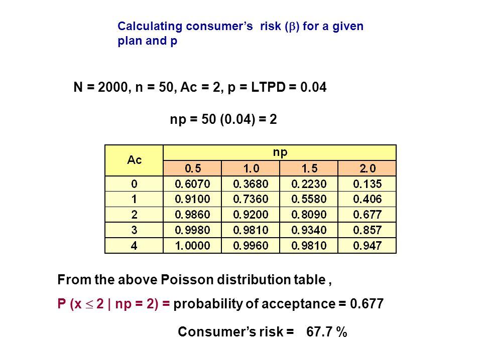 Acceptance sampling terminology ppt video online download - Table poisson distribution ...
