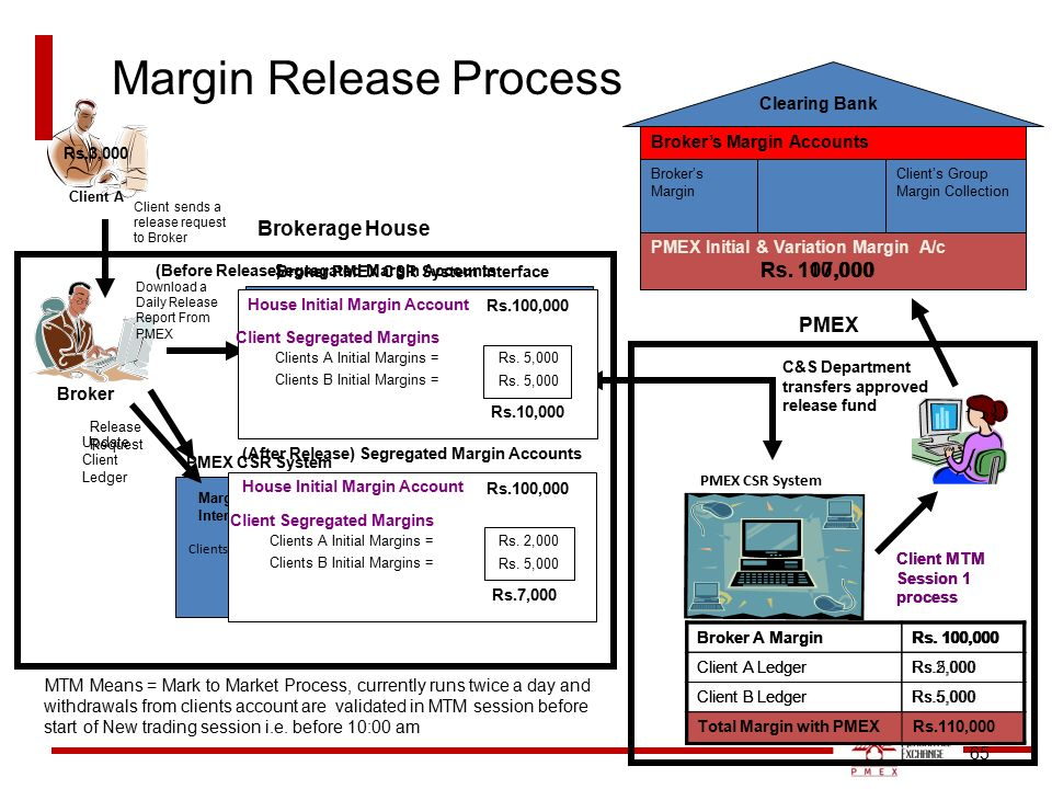 Margin trading system means