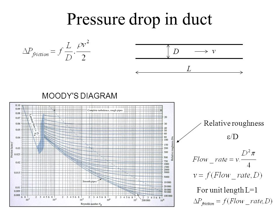 Objectives airflow in ducts fluid dynamic review duct design ppt pressure drop in duct d v l moody s diagram relative roughness ed ccuart Images
