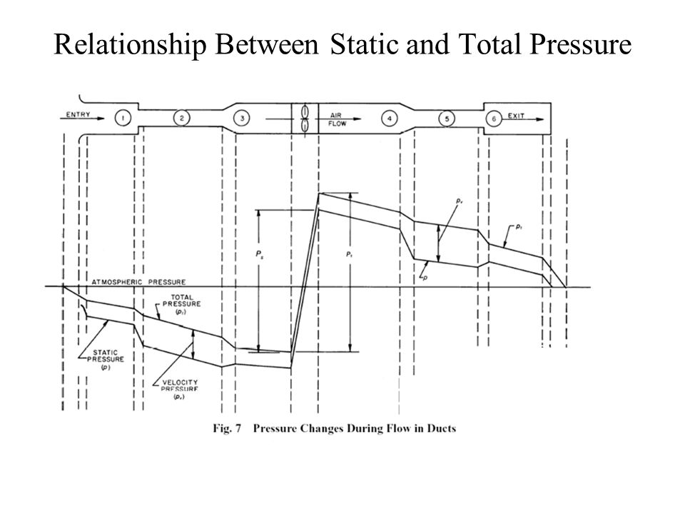 relationship between static and dynamic pressure
