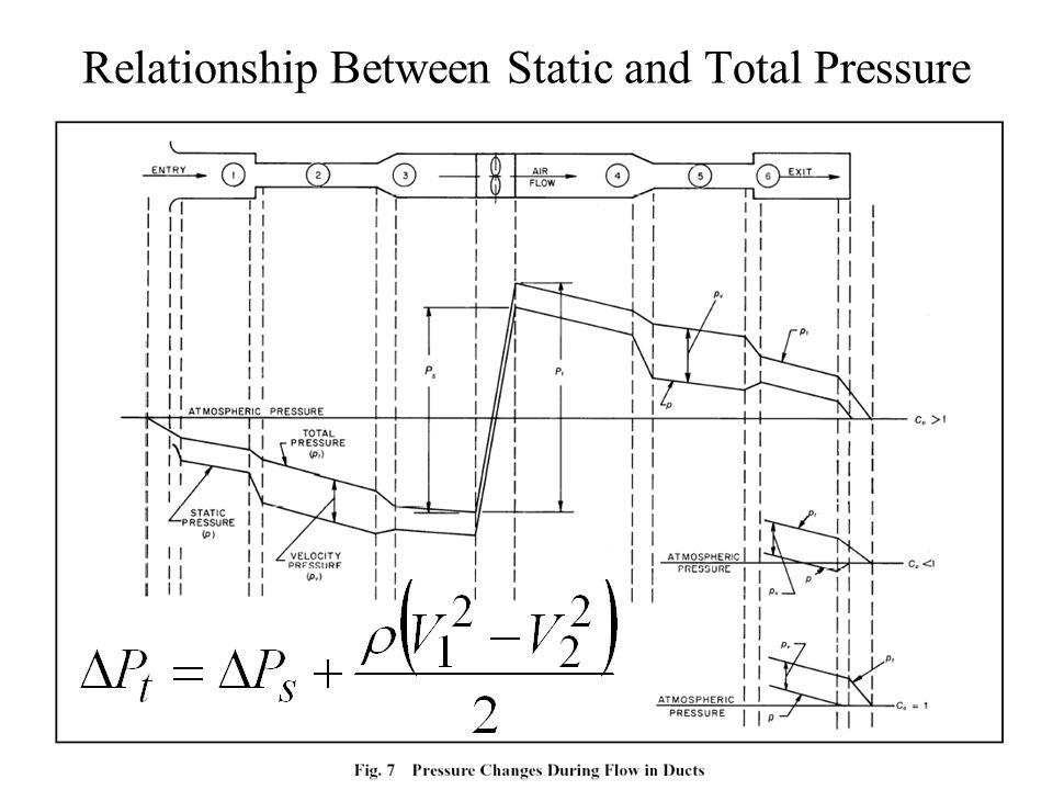 Fan Static Pressure