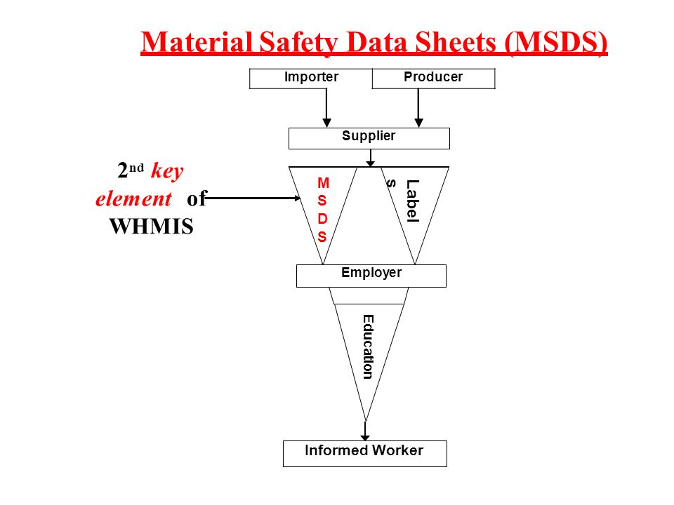Whmis Your Right To Know Unit 1 Whmis And The Law