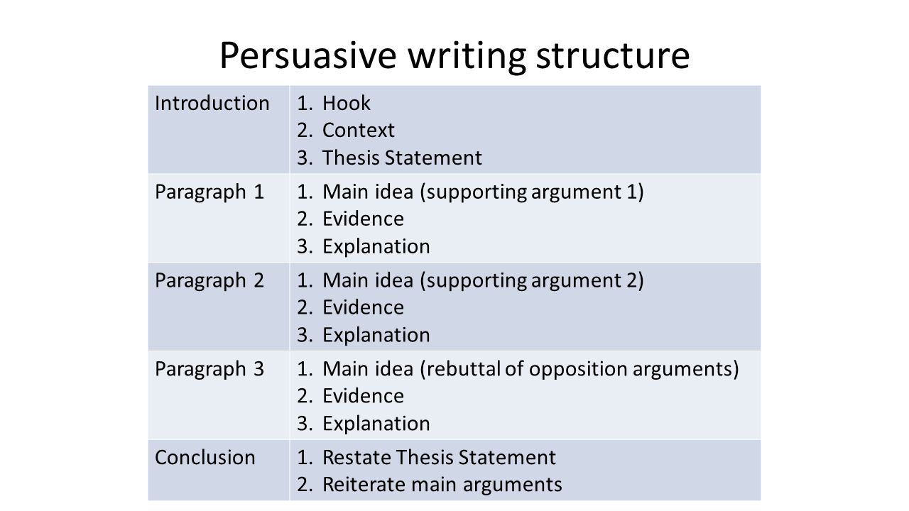 structure of persuasive writing The persuasive speech should follow a standard structure with an introduction, three main points, and a summary.