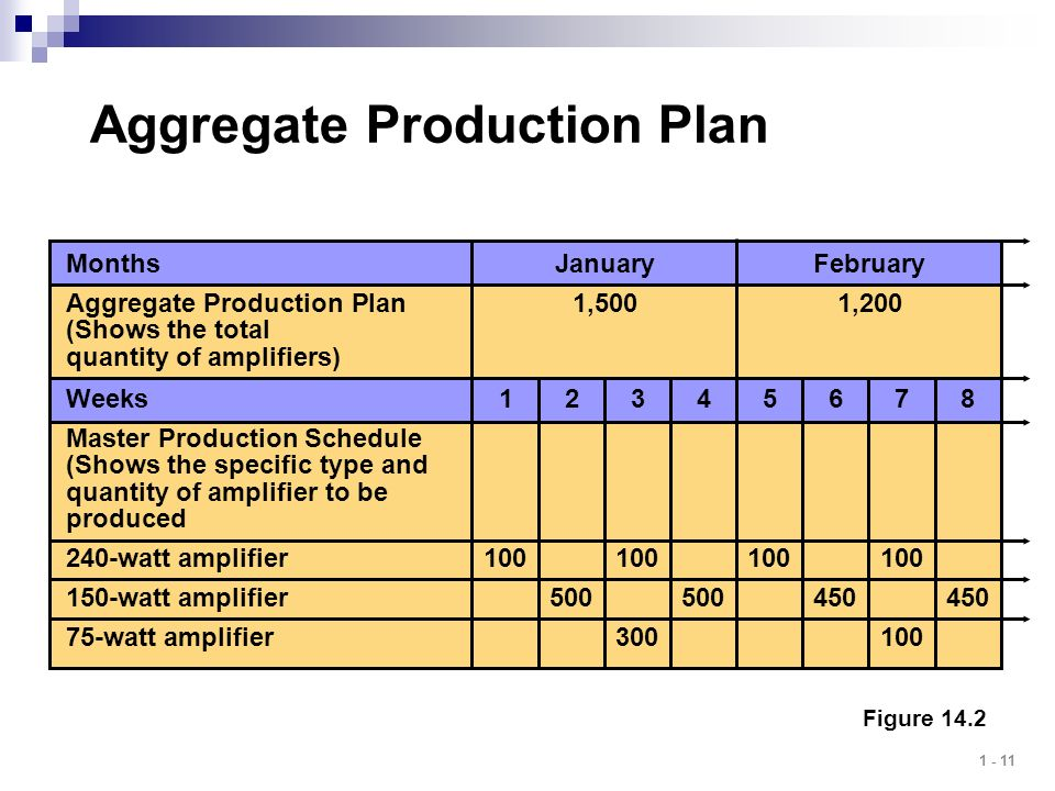 The Advantages of Aggregate Planning
