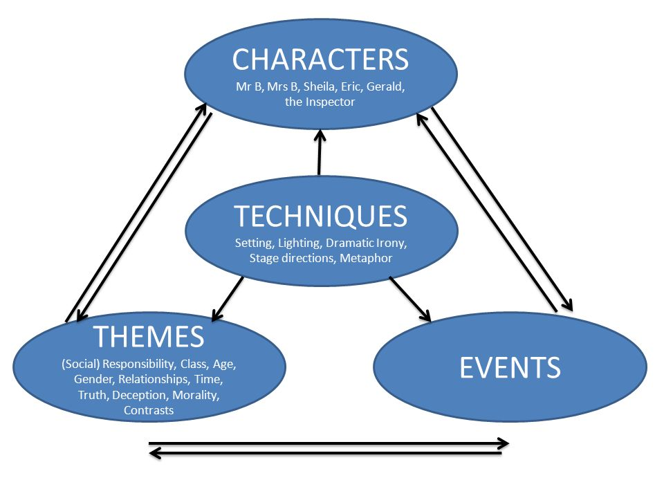 themes and dramatic techniques used in Papers - characters, themes, and dramatic techniques in our day out by willy russell.