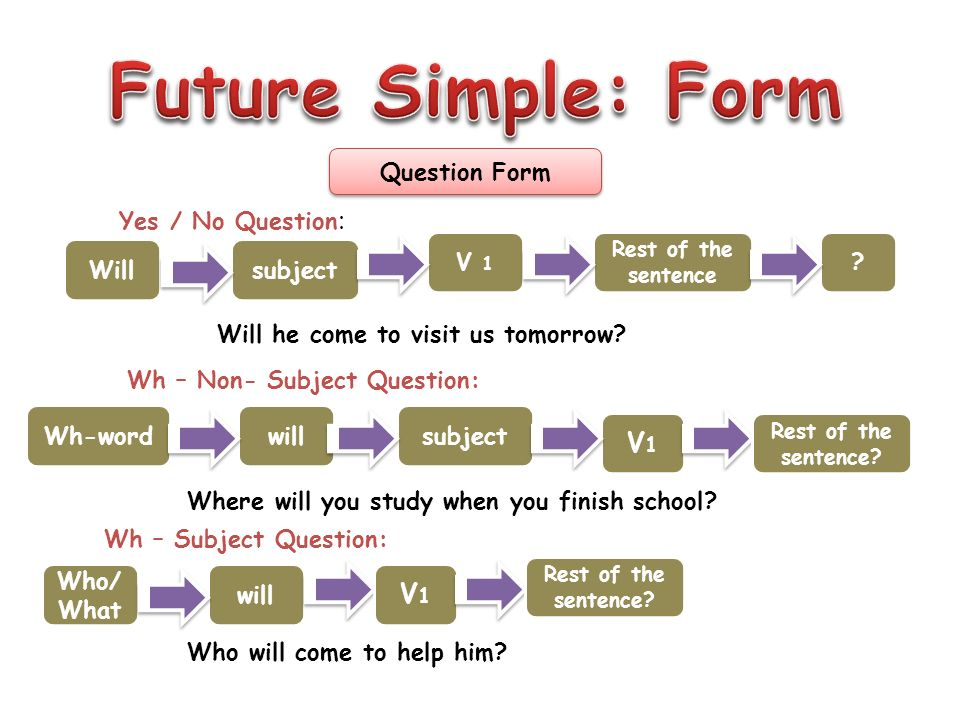 Future Simple:Form V1 V1 Rest Of The Sentence. Positive Form He I