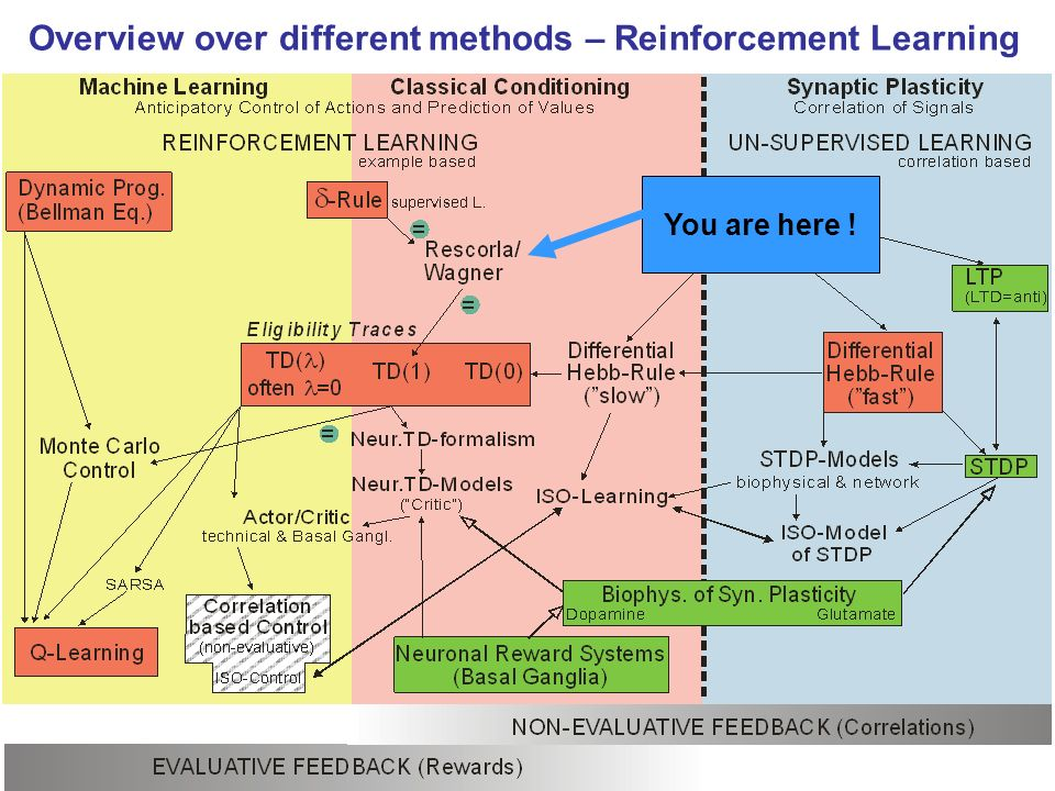 the different methods of learning There are many reasons why teachers need to take into account the learning  styles of their students do you want to know more about teaching with different.
