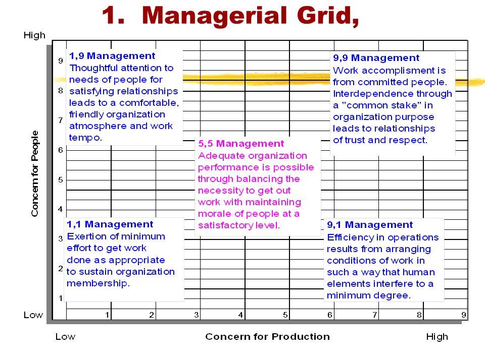 managerial grid Gaya kepemimpinan managerial grid dipelopori oleh robert r blake dan jane s mouton dalam pendekatan managerial grid , manajer berhubungan dengan 2.