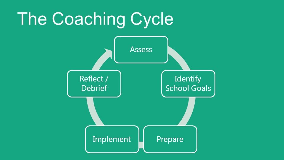 The Coaching Cycle Assess. Identify School Goals. Prepare. Implement. Reflect / Debrief.