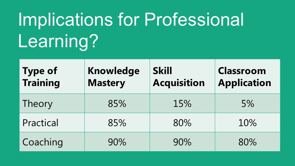 Implications for Professional Learning