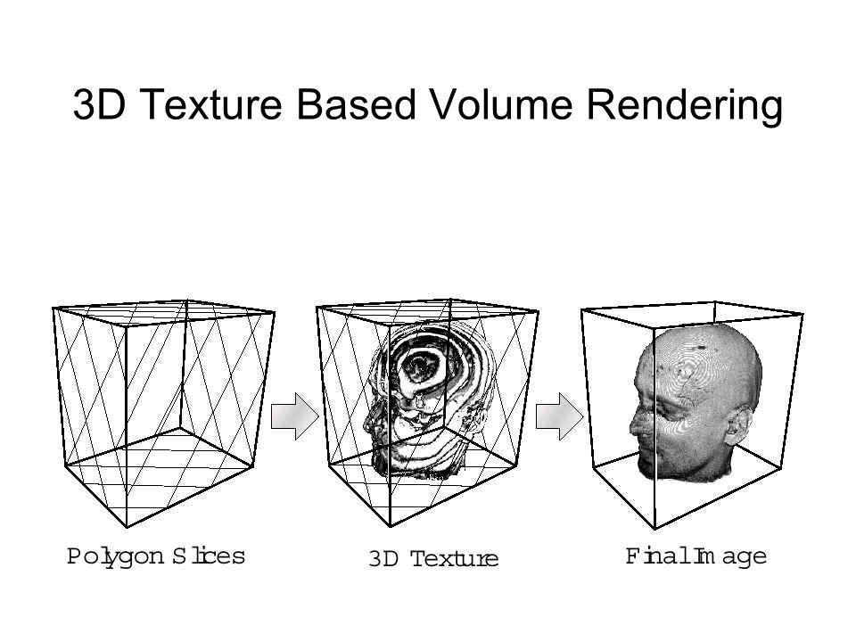 how to change rendering method