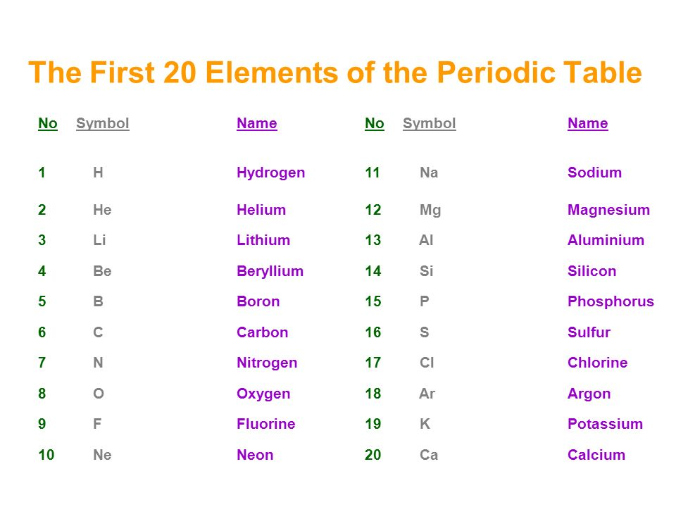 Periodic table first 20 elements and symbols periodic for 10 elements of the periodic table
