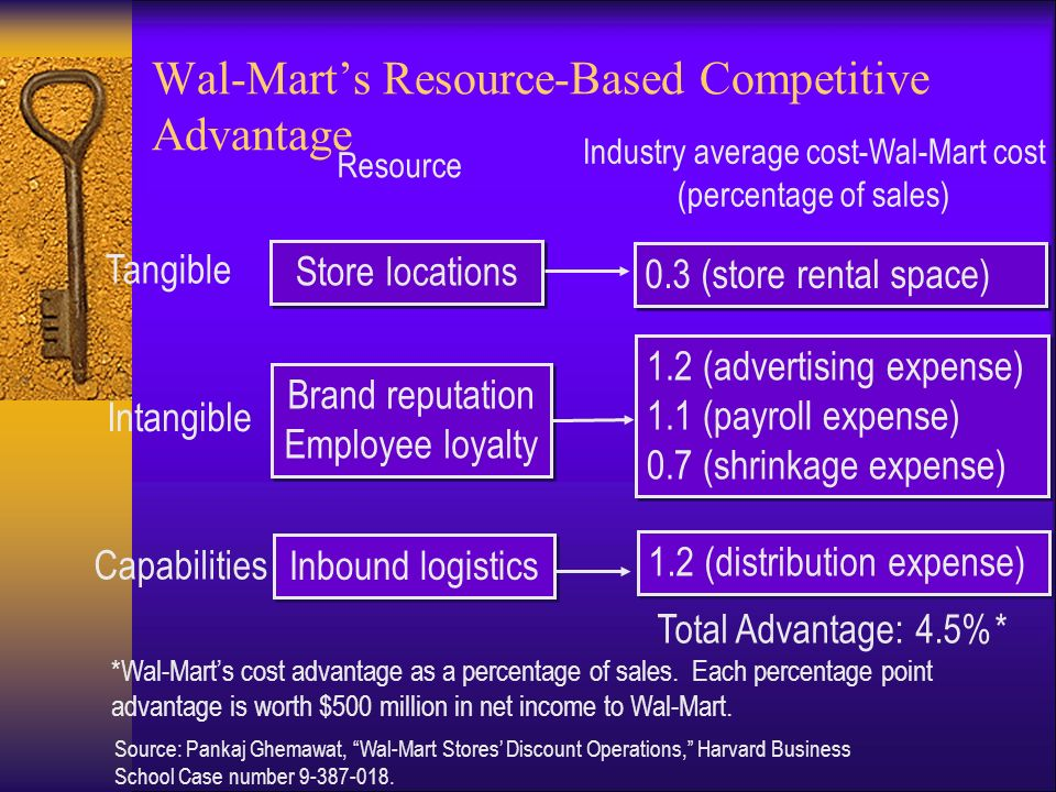 Wal-Mart Stores Inc. Harvard Case Solution & Analysis