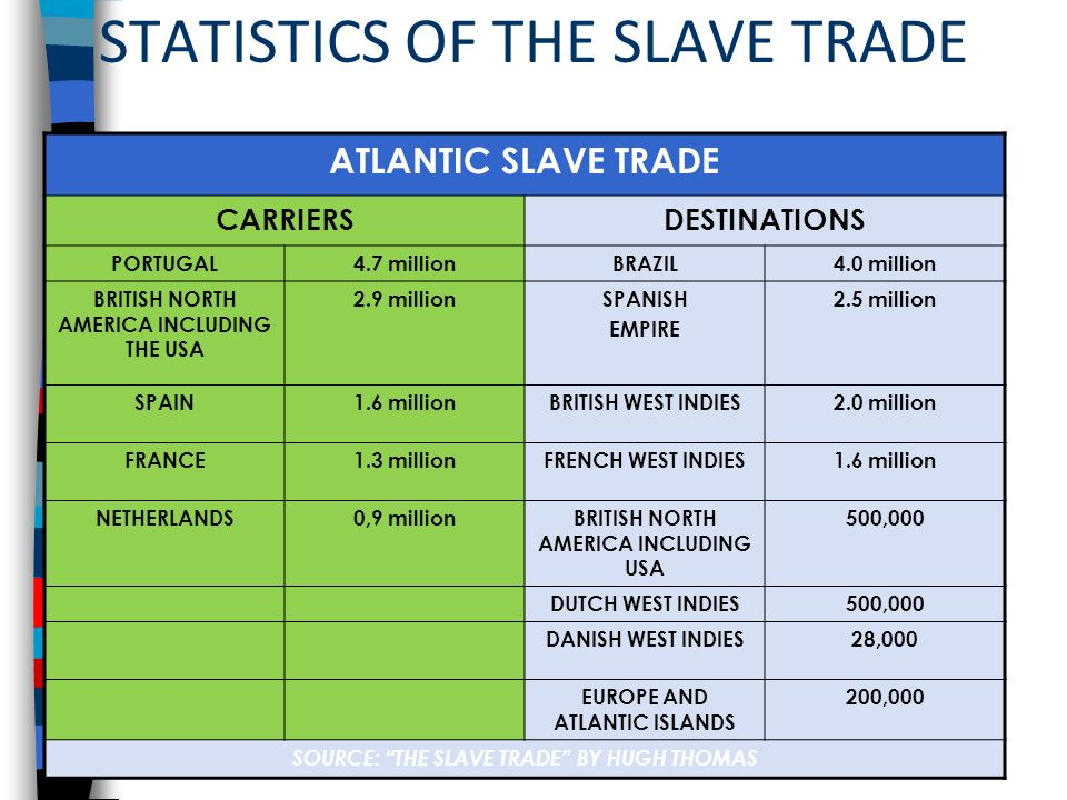 impacts of african slave trade on europe The atlantic slave trade  african people emerged as excellent  which were brought to europe the so- called triangular trade ended in the nineteenth.