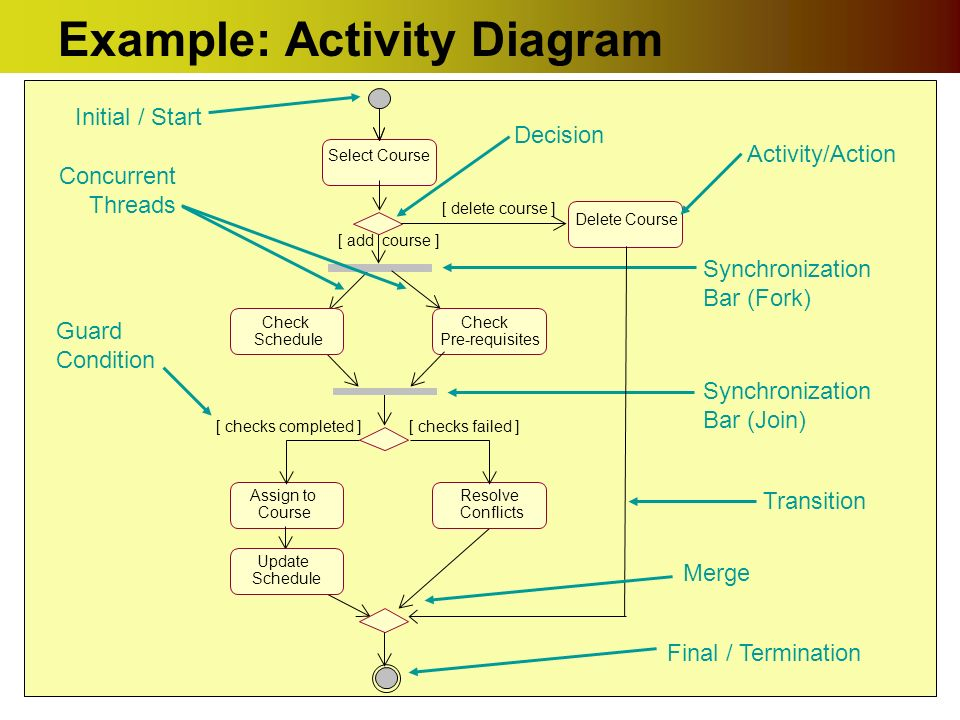 Uml activity diagrams ppt download example activity diagram ccuart Choice Image