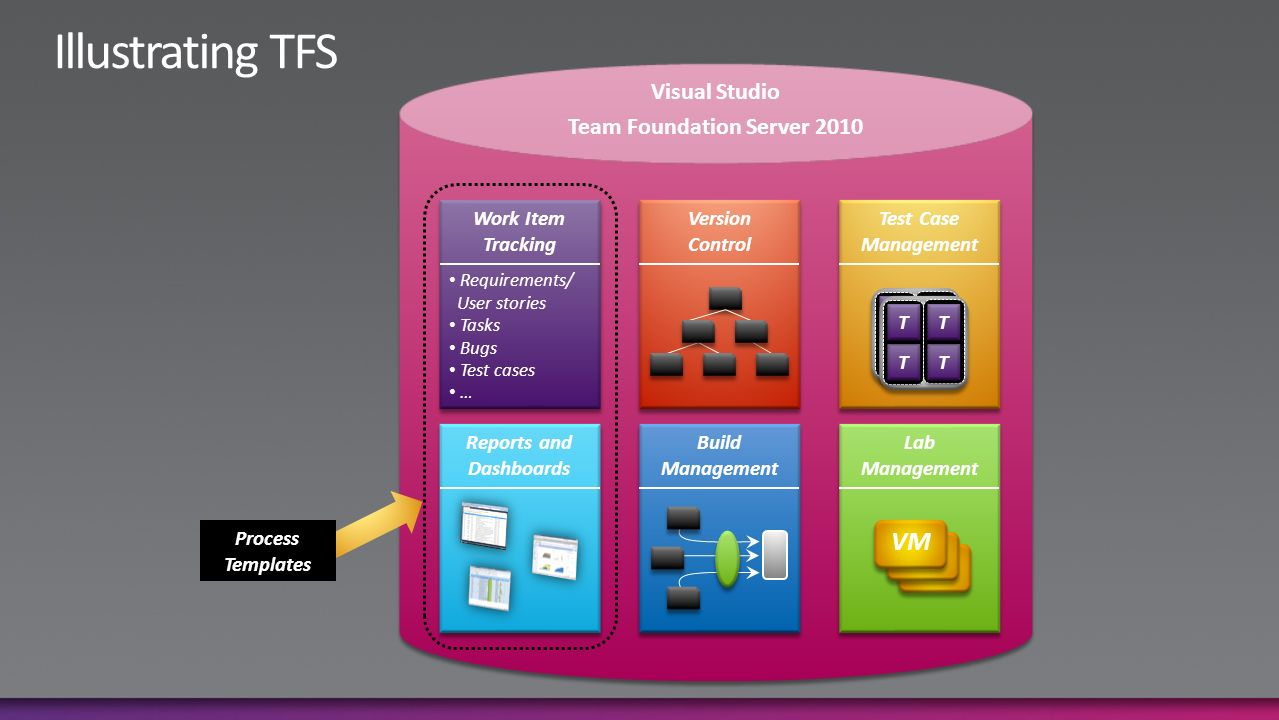 team foundation server process templates - introducing visual studio 2010 what it is and why you