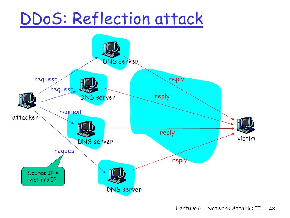 how to find ddos attacker ip