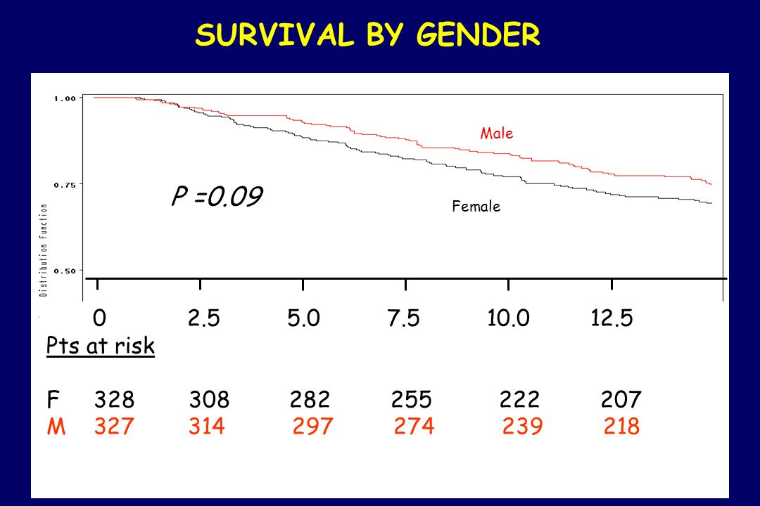 an analysis of male and female survival A descriptive analysis with focus on age-specific structure  differences in  mortality between males and females are usually analyzed by.