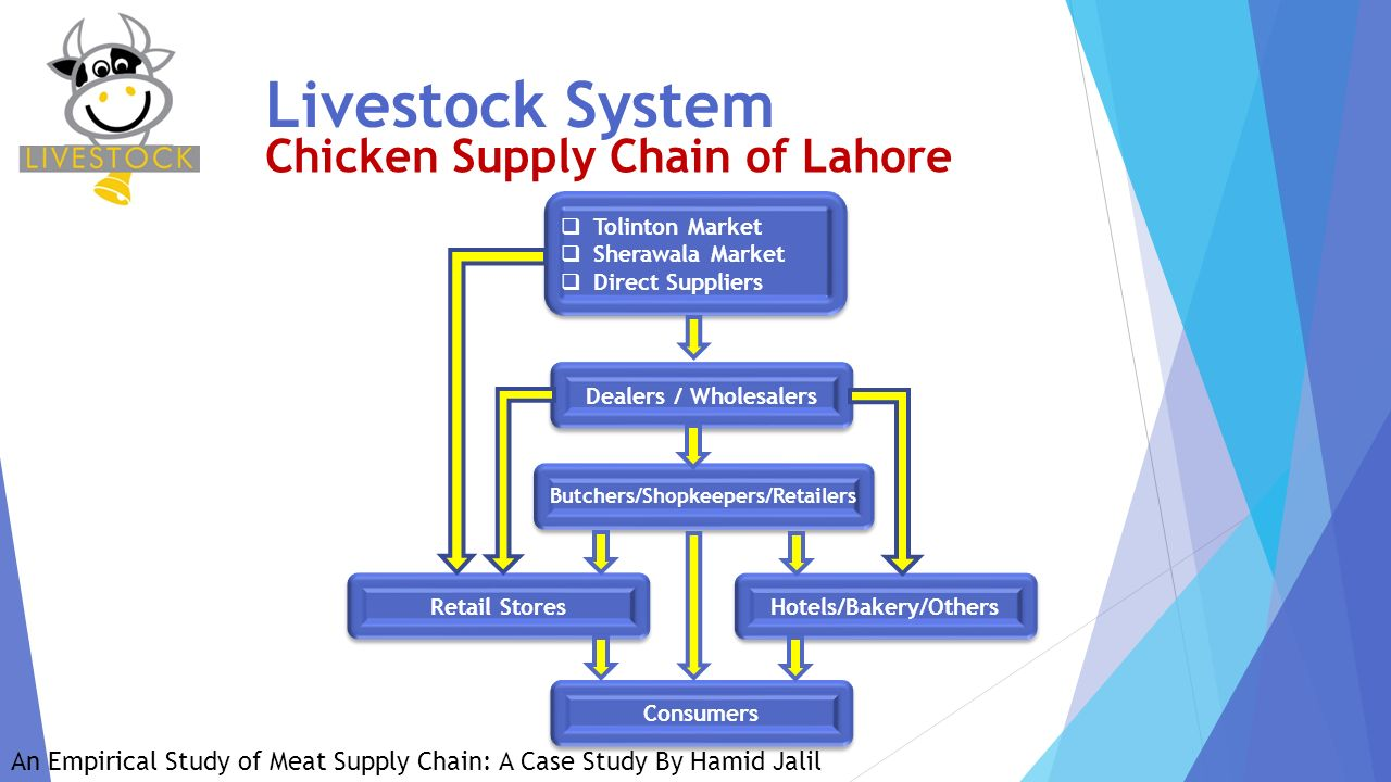 chicken run poultry supply chain It is important to note that, as every supply chain is  red tractor farm  assurance – industry-led certification body that run a poultry assurance scheme  4  frozen cold chains for a typical uk sunday roast chicken meal [pdf.