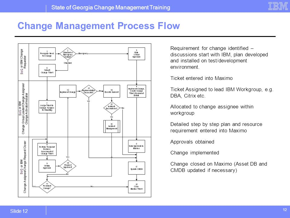 dealing with and managing resistance to change essay Change management (sometimes abbreviated as cm) is a collective term for all  approaches to  organizational change management (ocm) considers the full  organization and what needs to change, while change management may be  used  the entire company must learn how to handle changes to the  organization.