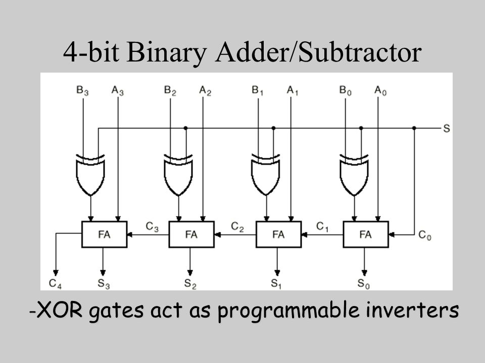 adder subtractor combinational circuit A binary full adder is a multiple output combinational logic network that  by  comparing the adder and subtractor circuits or truth tables, one.