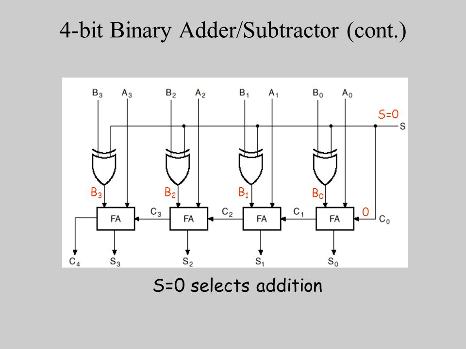 adder subtractor combinational circuit Half adder and full adder circuits  in order to implement a combinational circuit for full adder, it is clear from the equations derived above,.