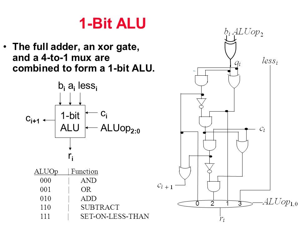 Implement a 1 bit full adder with two 4 1 for 1 bit alu truth table