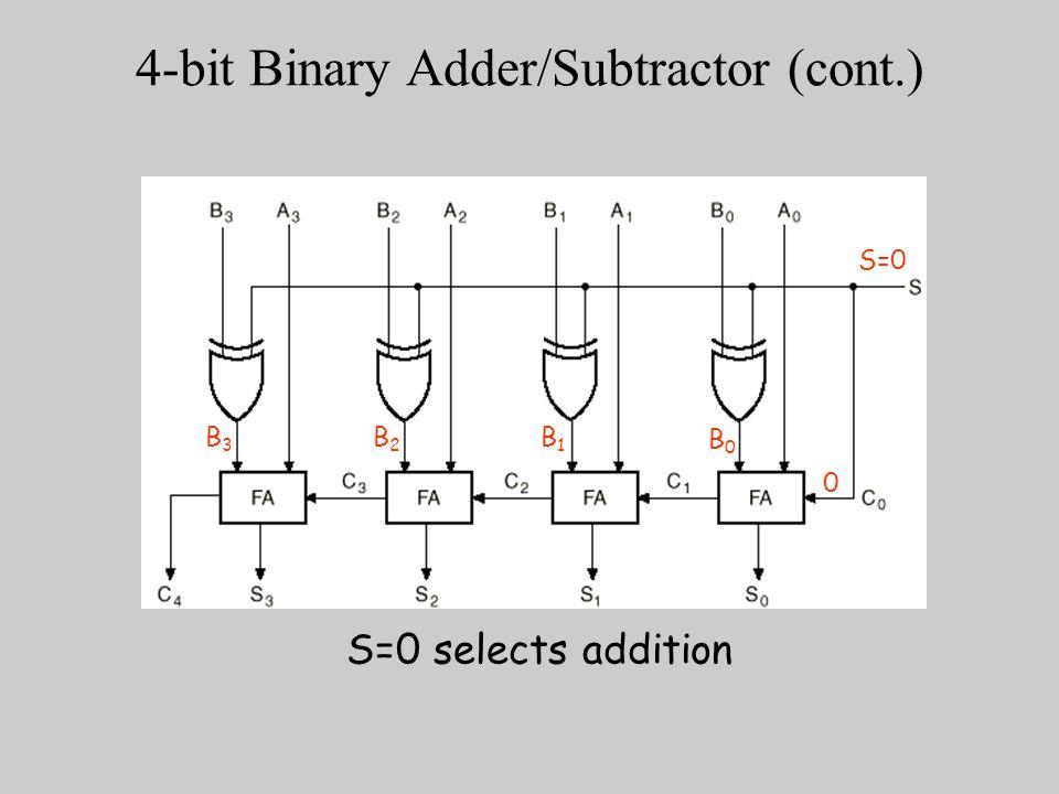 4 bit adder circuit diagram waveform 4 bit subtractor logic diagram