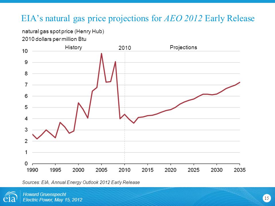 gas price projections The alaska fuel price projections are a statistical estimation of potential utility avoided fuel prices from outlook crude oil and natural gas price forecasts.